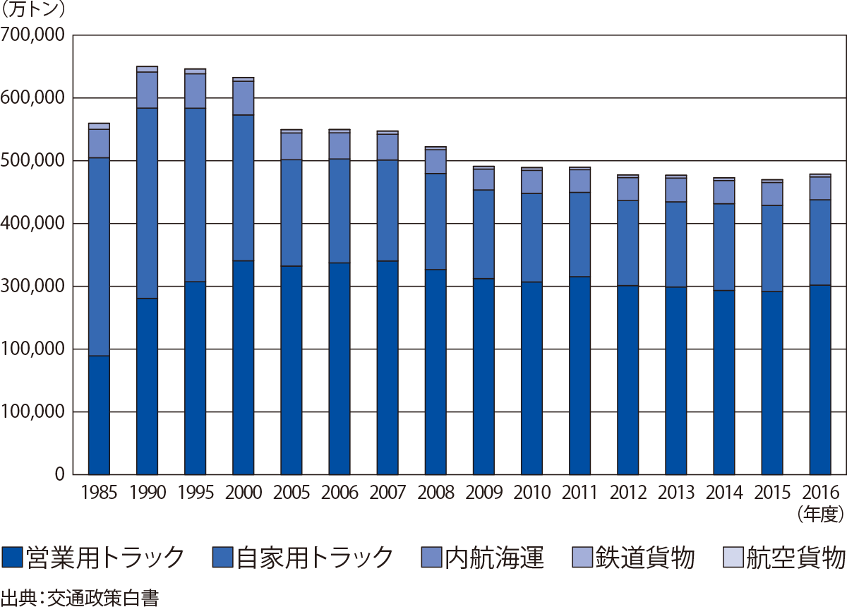 国内貨物輸送量の推移 グラフ