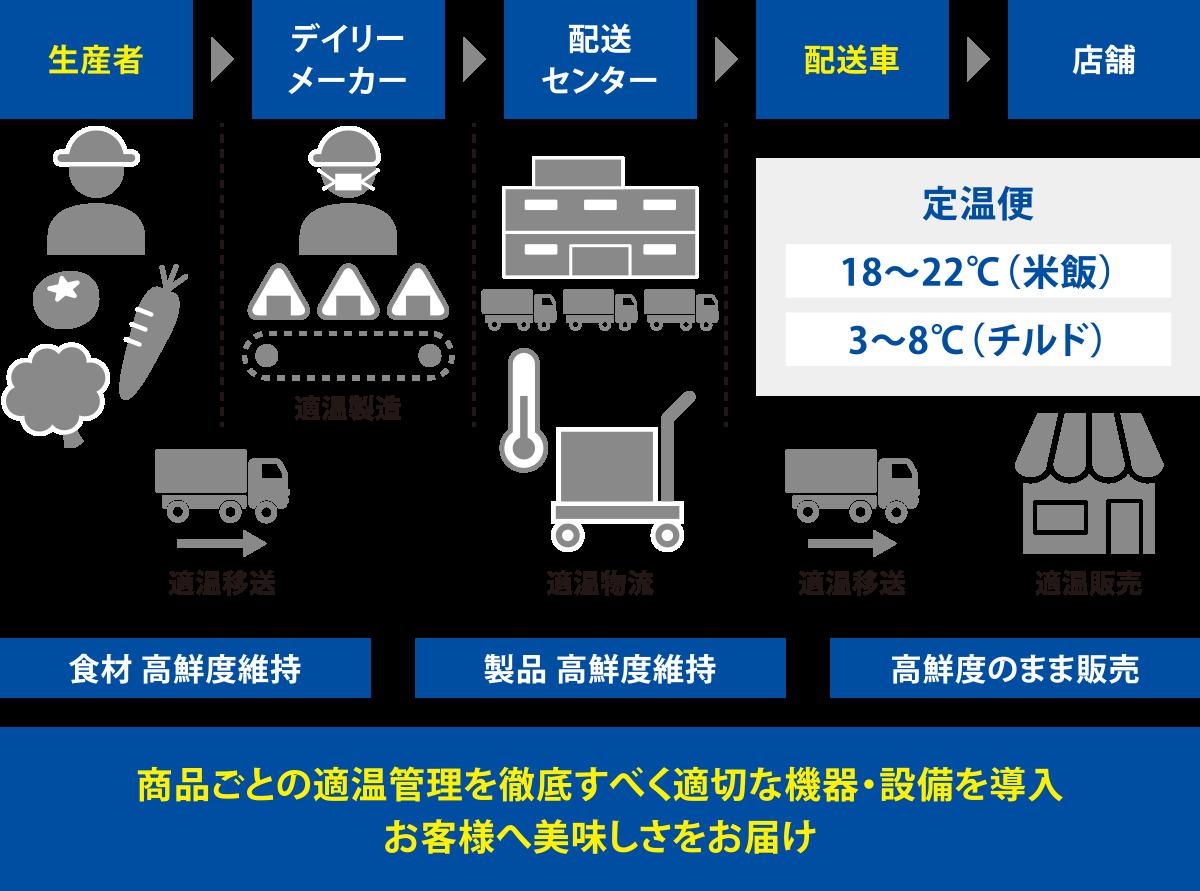 小売業のサプライチェーン管理の例
